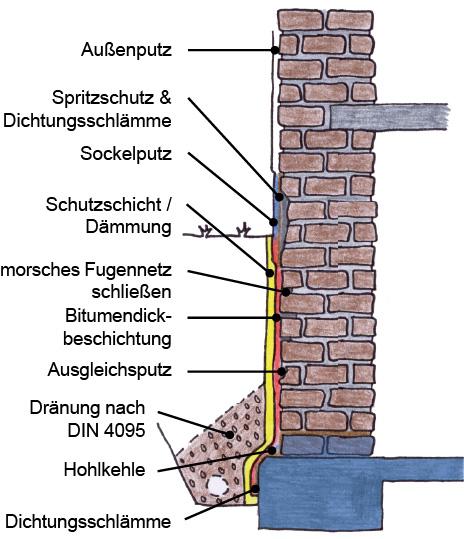 Hervorragend Nasser Keller, Feuchte Wände - Vertikale Abdichtung von außen BI67