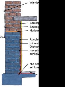 vertikale-abdicht_innen-224x300 Vertikale Abdichtung von innen