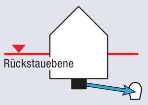 freies-gefnlle-300x213 Rückstauschutz im Bereich von Grundstücksentwässerungen