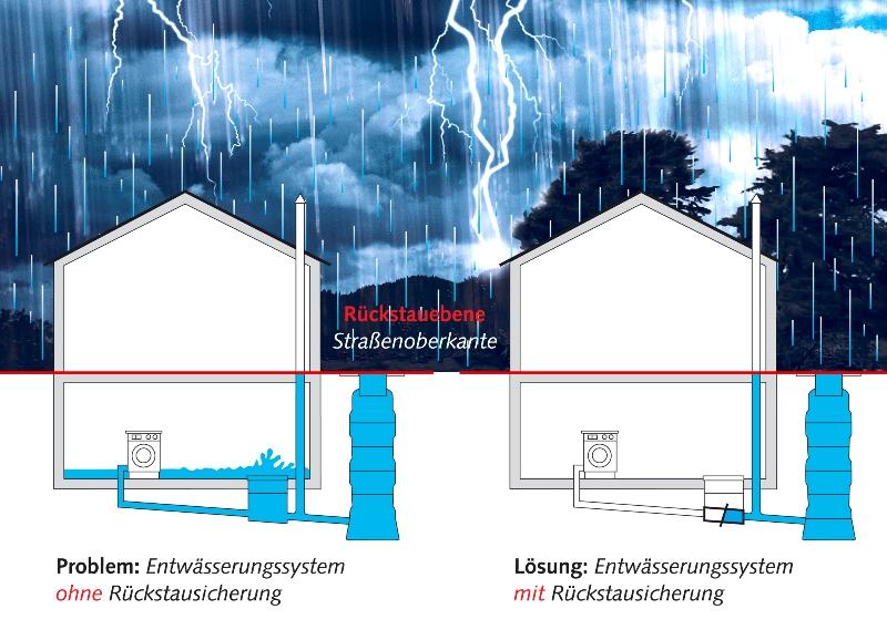 problem-lsung-v1 Rückstauschutz im Bereich von Grundstücksentwässerungen