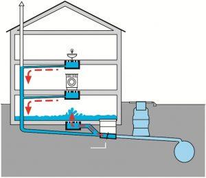 rs-falsch-300x259 Rückstauschutz im Bereich von Grundstücksentwässerungen
