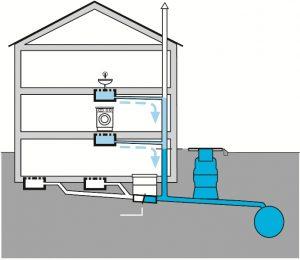 rs-richtig-300x260 Rückstauschutz im Bereich von Grundstücksentwässerungen
